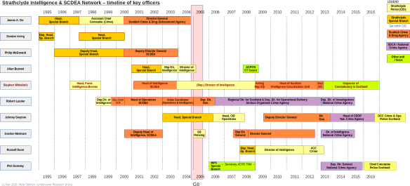 whitelock_timeline-2