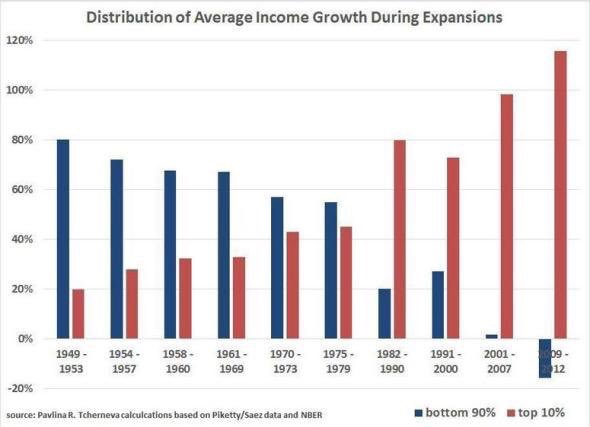 Distribution of average income during expansion periods
