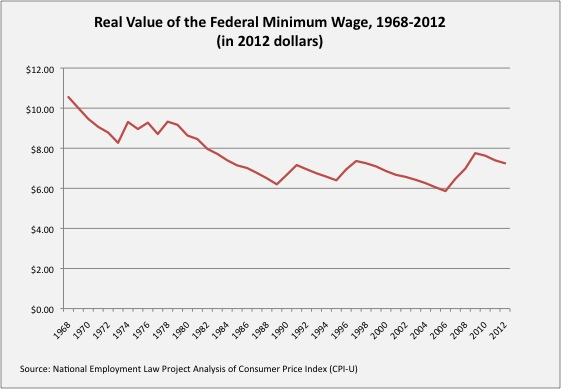 Look at what the minimum wage has done over the years, it's gone DOWN!