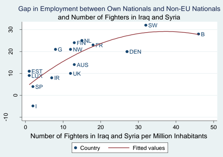 Gap of Unemployment between immigrants and nationals in EU countries. Source: Dr. Chris Blattman