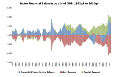 Sector-Financial-Balances-as-Percent-of-GDP