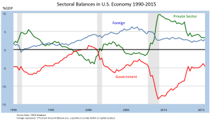 Sectoral_Financial_Balances_in_U.S._Economy