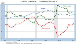 Sectoral_Financial_Balances_in_U.S._Economy
