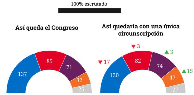 Distribution of seats in the Spanish Congress after the general elections of June 26 2016. First graphic shows how Congress will look like with the present electoral regulations. Second graphic how the seats would be allocated using a single-constituency system. Source: eldiario.es