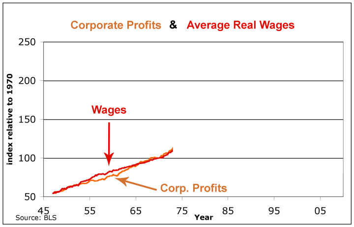 product-wages-1