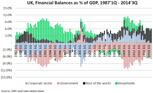 uk sector balances gdp