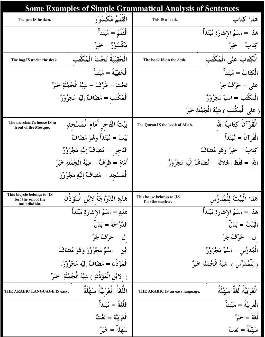 Book 1 Simple Grammaticalysis Of Sentences Understand Arabic