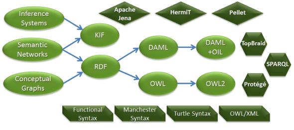 Ontology Frameworks