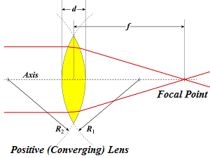 Lens Focal Point