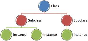 Class Subclass Instance