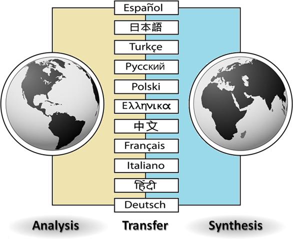 Analysis Transfer Synthesis