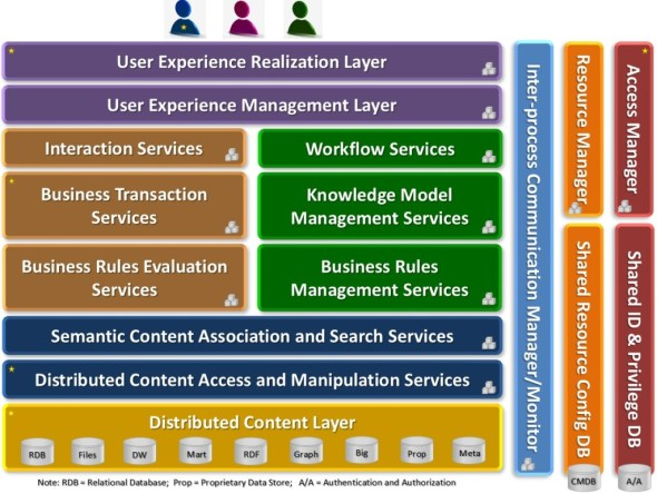 Knowledge Architecture Layers