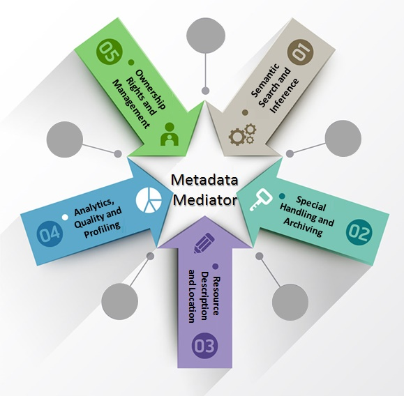 Metadata Mediator