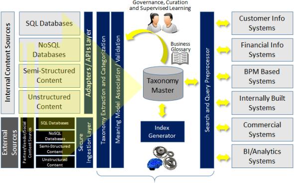 Converged Enterprise Content Model
