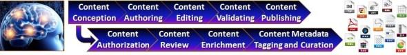 Content Process Steps