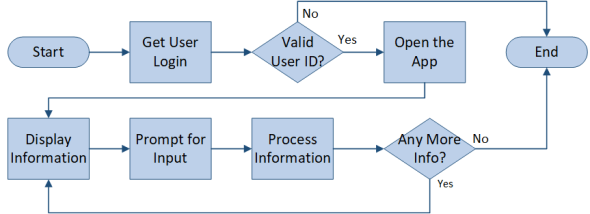 Simple Process Flow Diagram