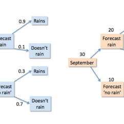 Probability Tree Diagram Example Problems 07 Gsxr 600 Headlight Wiring Using Expected Frequencies When Teaching Understanding And Frequency Trees For Forecasting Rain