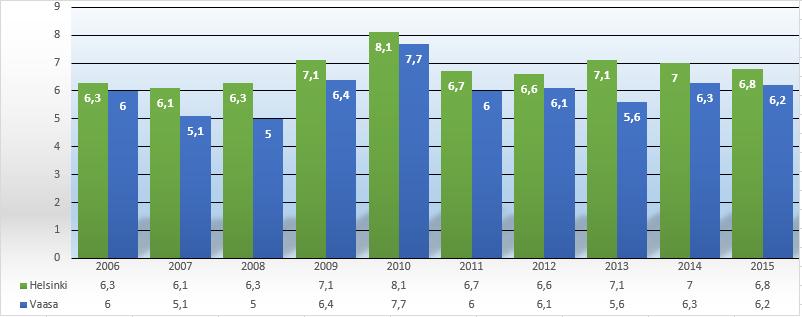 Oikiksen valintakokeen tehtäväkohtaiset pistekeskiarvot vuosina 2006-2015.