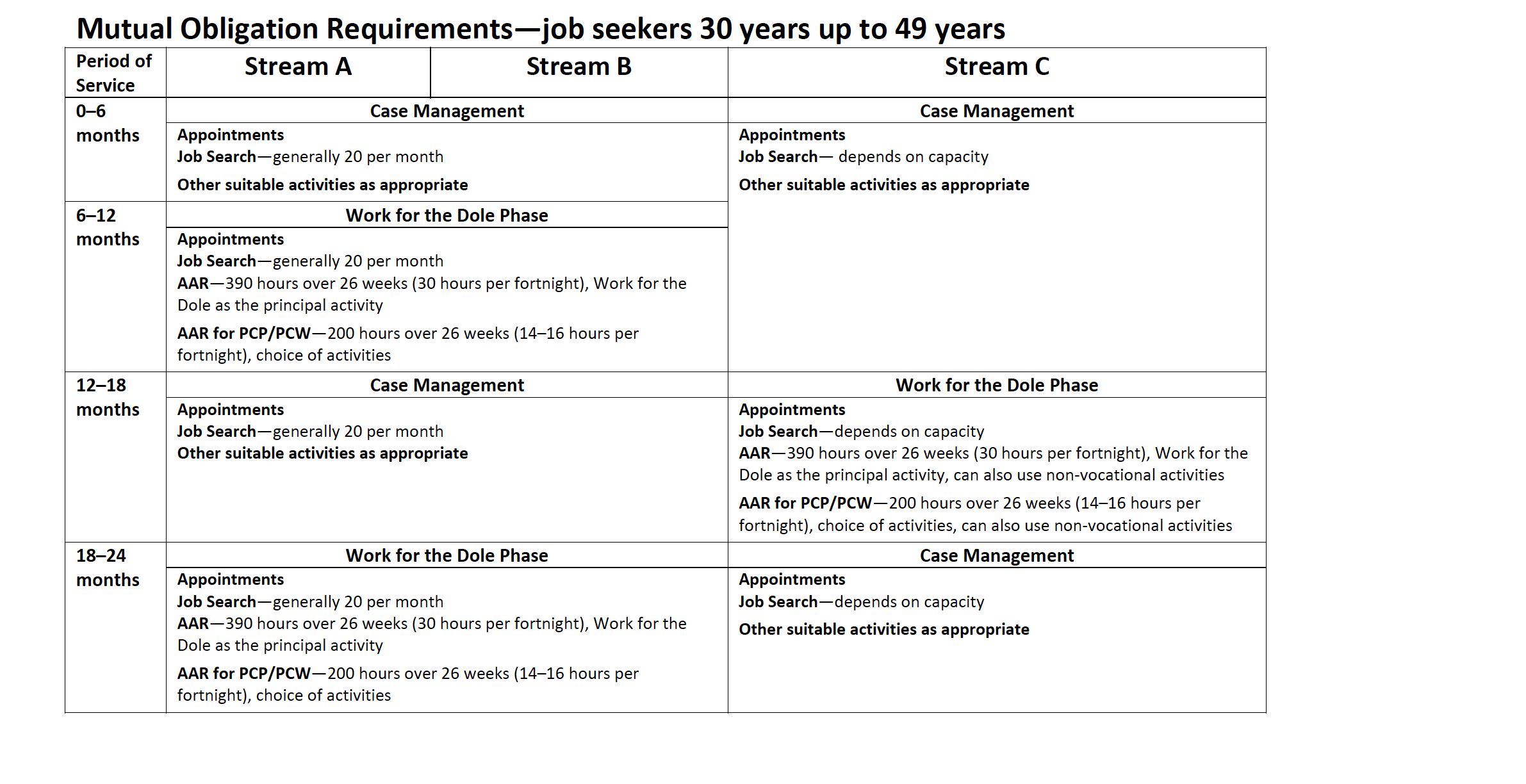Job seekers requirements