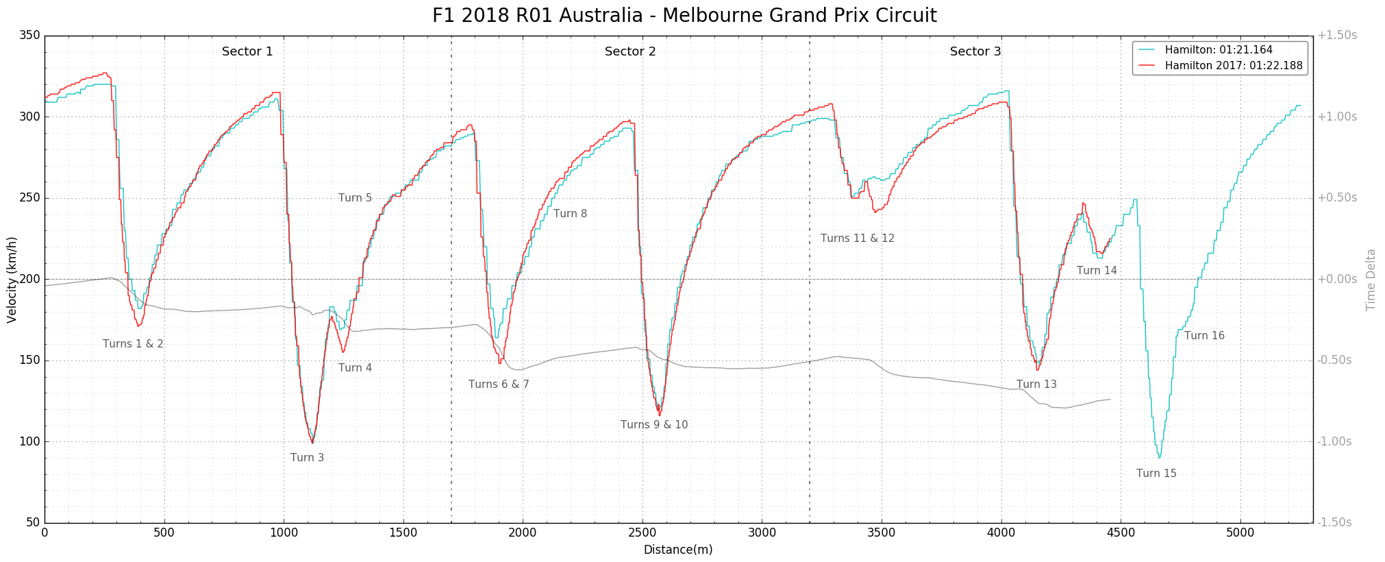 The F1 Thread
