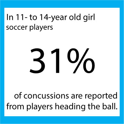 Concussion-stat-soccer