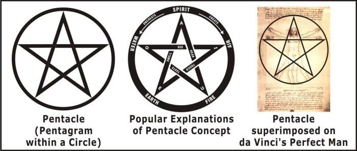 De verschillende verschijningsvormen van het pentagram