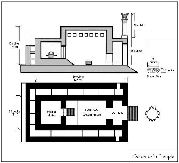 Doorsnede en grondplan van de tempel van Salomo
