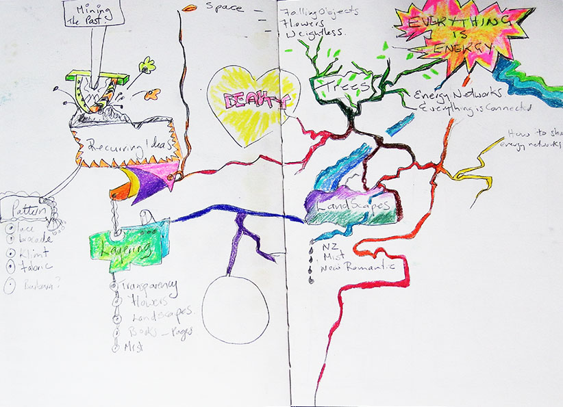 Mind Map,beauty,kadira jennings,creative practice