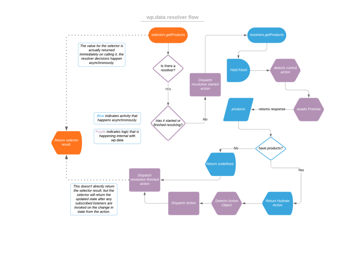 A flowchart describing the execution flow with resolvers in wp.data.