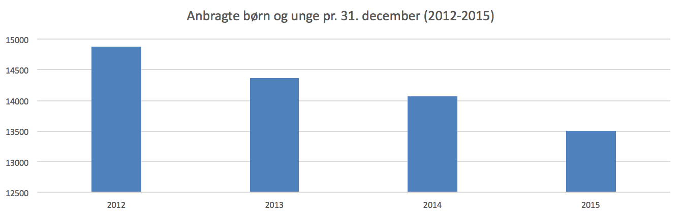 udvikling anbragte børn og unge i danmark statistik