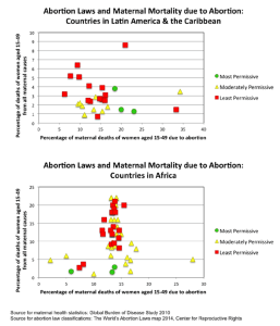 abortion-laws-and-maternal-mortality-due-to-abortion