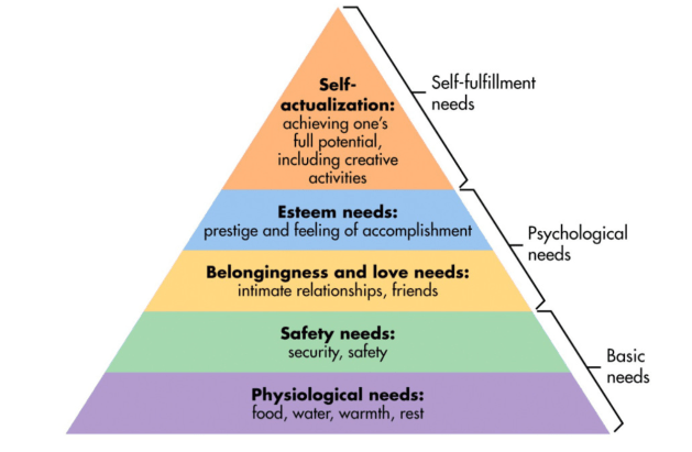 Understanding Self-Actualization to become a person of value