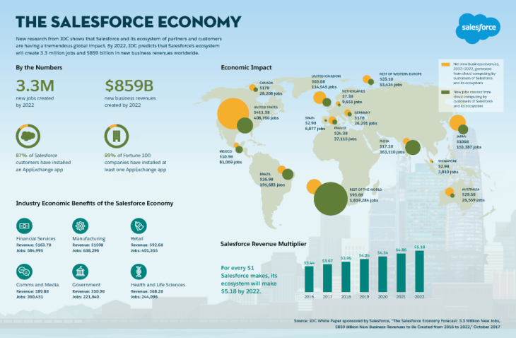 Salesforce Economy