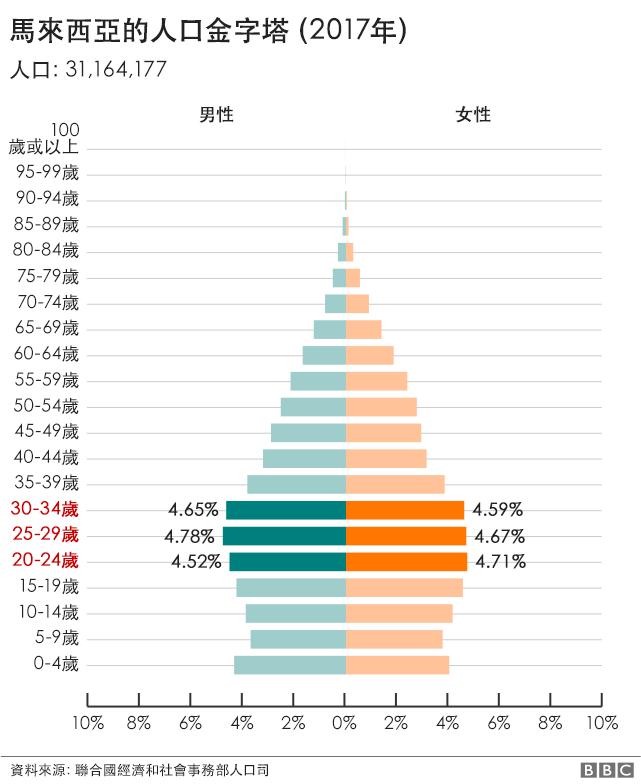 2018 馬來西亞經濟及股市投資基本面分析 1 – 東南亞投資報告