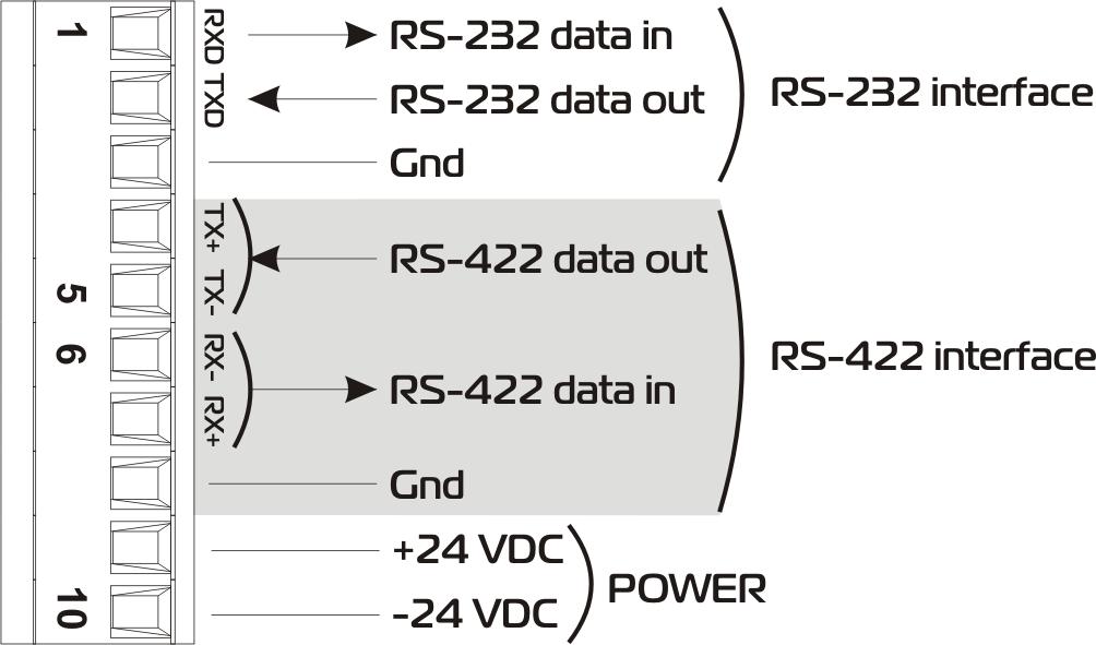 RS-104 / Marine electronics / «NPK Morsvyazavtomatika»
