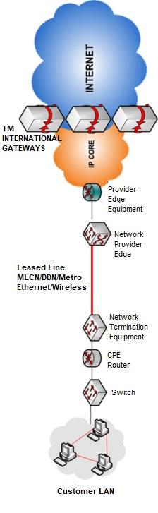 TM Metro Ethernet,TM Metro Ethernet coverage,TM Metro Ethernet promotion,TM Metro Ethernet quotation,TM Metro Ethernet fibre