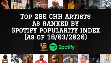 Top 200 CHH Artists as ranked by Spotify popularity index