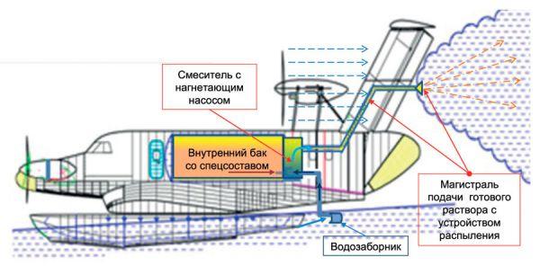 """Противопожарная модификация """"Орион 20 МЧСП"""""""
