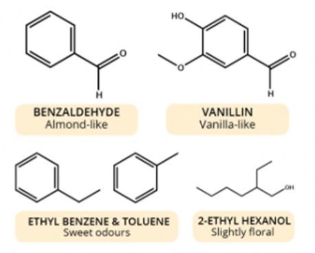 Organické zlúčeniny so špecifickými vôňami. (Foto: compoundchem.com)