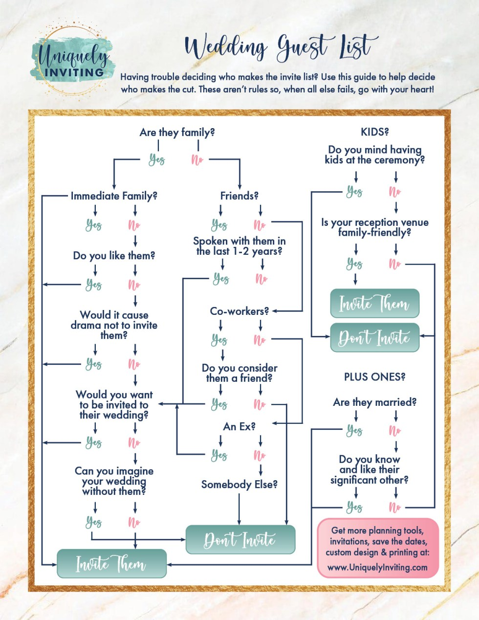 Wedding Guest List Flow Chart