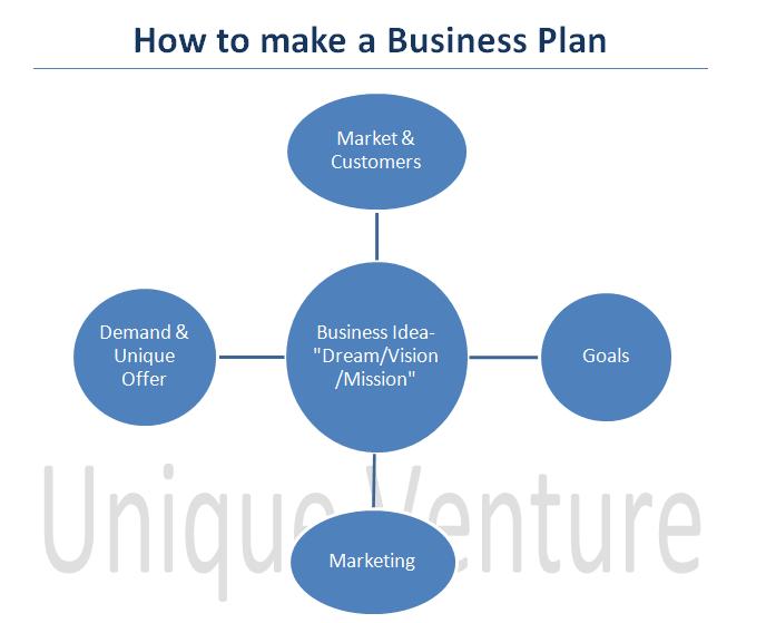 How To Make A Business Plan  Unique Ventures