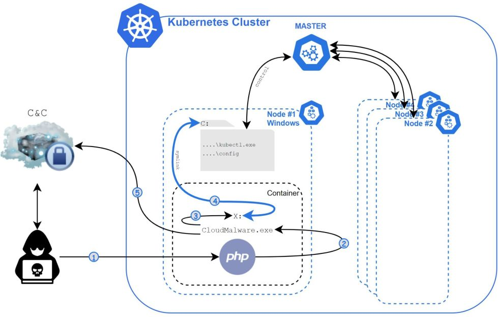 The diagram shows the overall execution flow of Siloscape, including its communications with its C2 server and its movement through a poorly configured Kubernetes cluster.