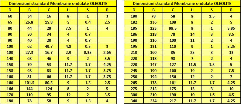 Dimensiuni garnitura de cauciuc tip membrana