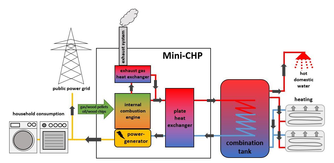 unitec Energietechnik GmbH | combined heat and power plant
