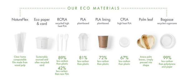 Consumables supplier Vegware states that their takeout cups have 72% less embedded carbon.