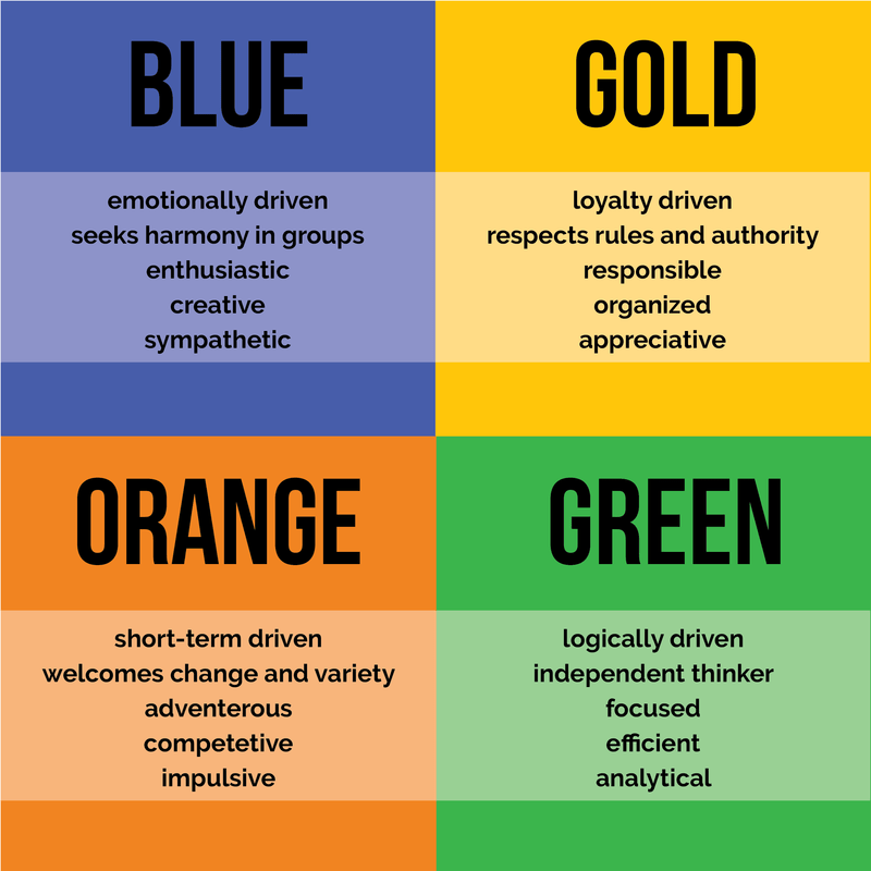 true colors test, personality, leadership