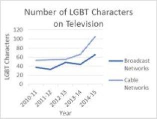 LGBT characters