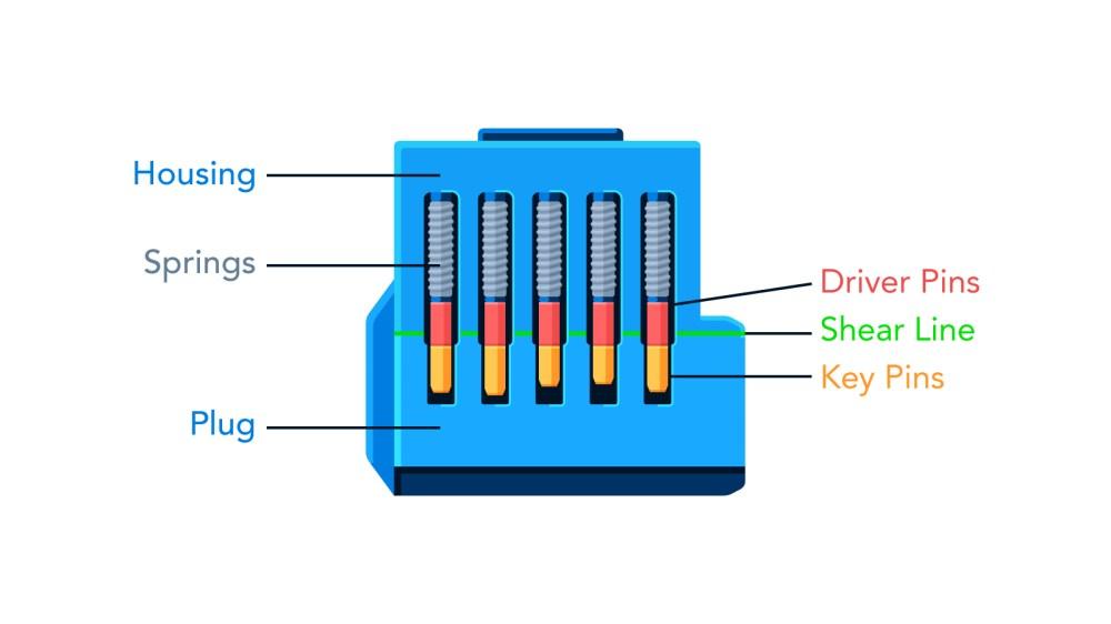 medium resolution of lock diagram
