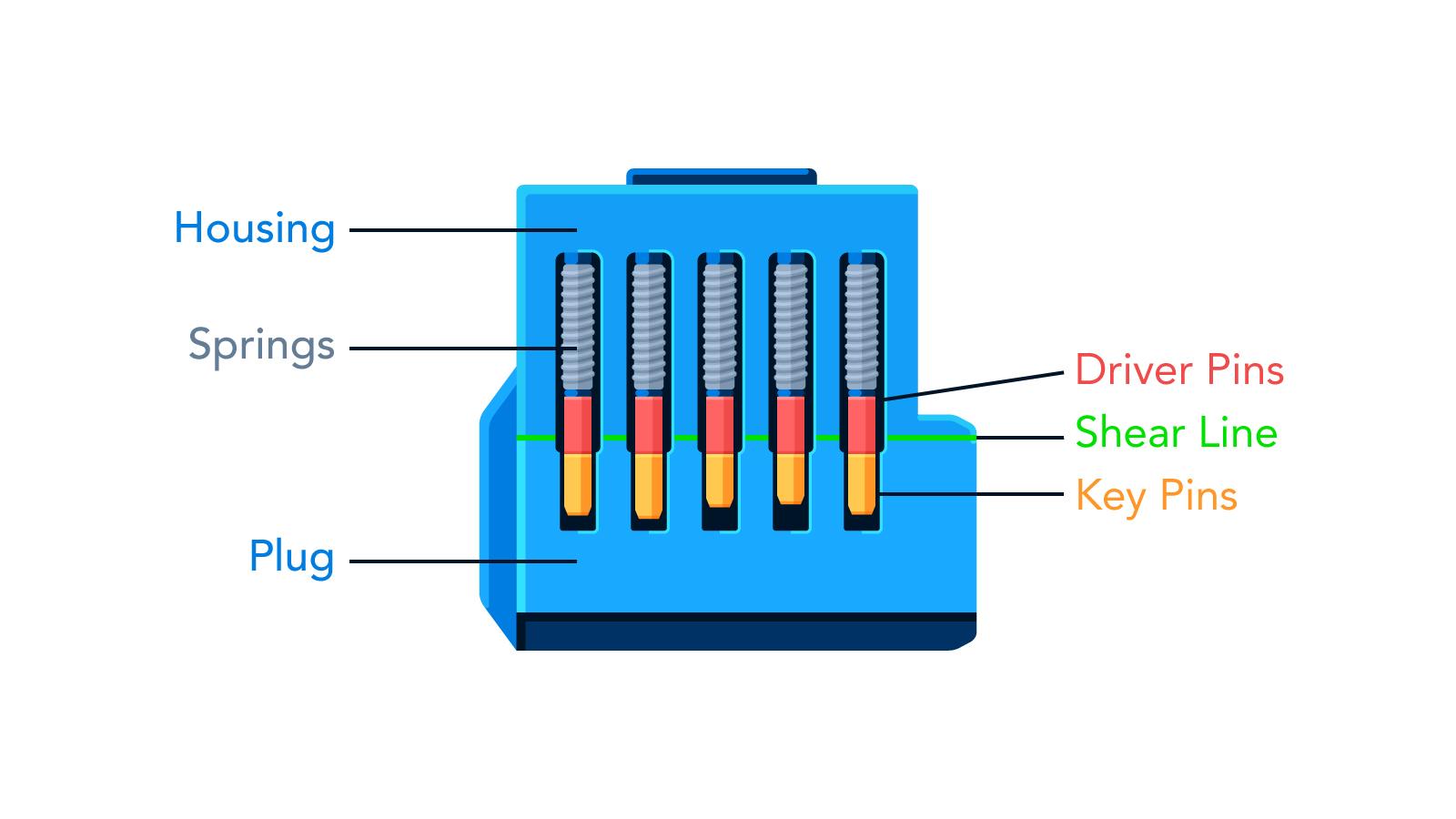 hight resolution of lock diagram