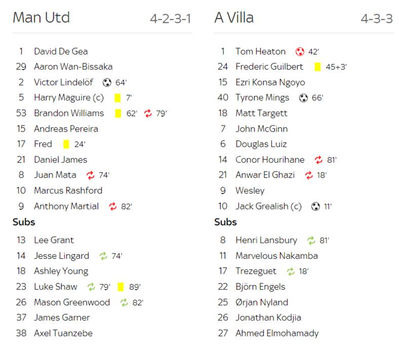 Week 14 Manchester United 2 2 Aston Villa Unitedreview